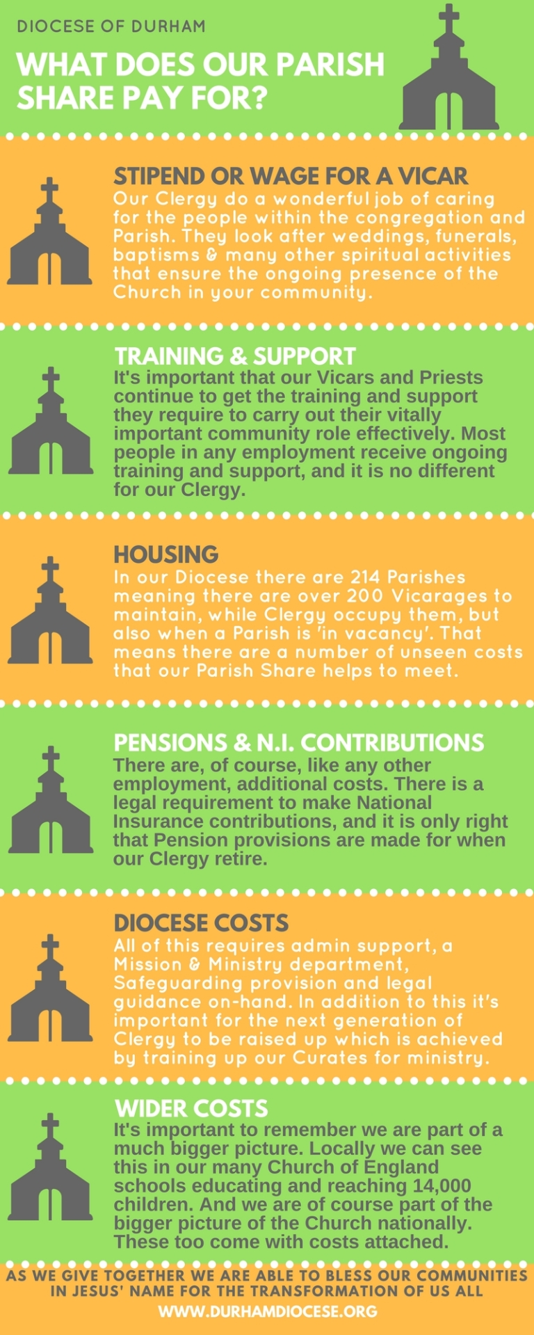 What Does Parish Share Pay For